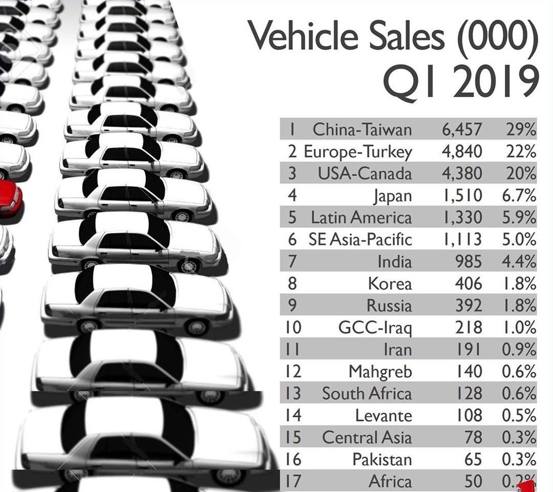 فروش خودرو در جهان آب رفت