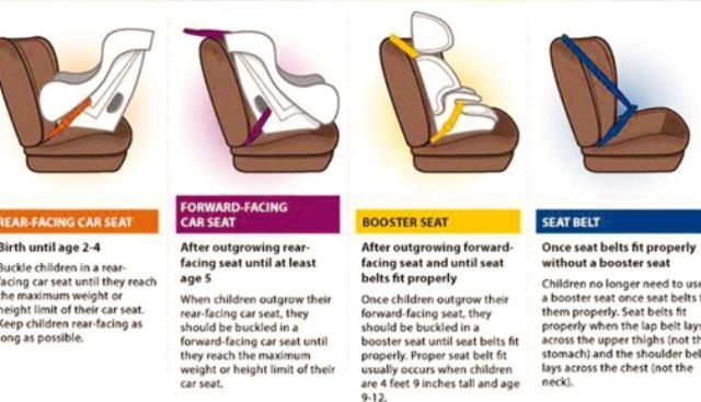 مزایای استفاده از صندلی ماشین کودک در فرنگ!