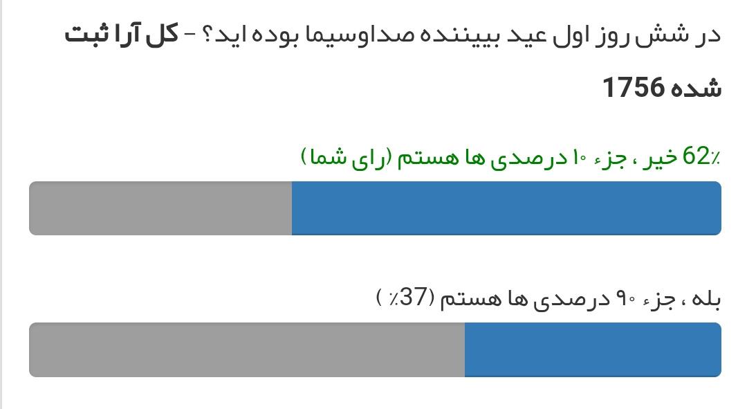 نتیجه نظرسنجی  بیننده صداوسیما در ۶ روز اول عید بوده اید؟
