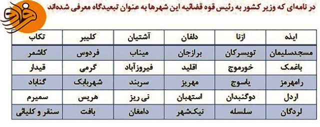 تکذیبیه وزارت کشور درباره لیست شهرهای تبعید