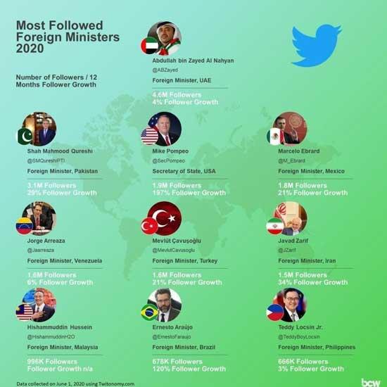 پرفالوورترین وزیران خارجه دنیا در توئیتر