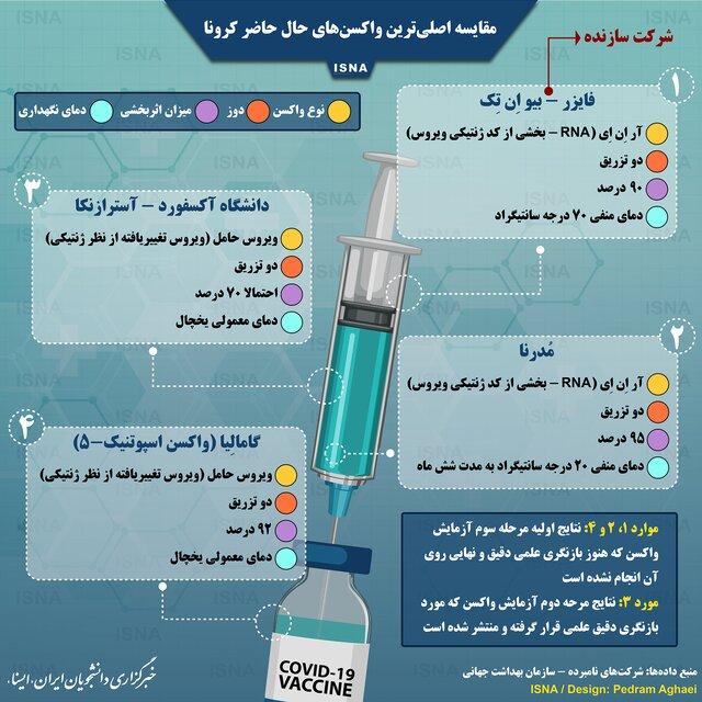 اینفوگرافی | مقایسه واکسنهای حال حاضر کرونا