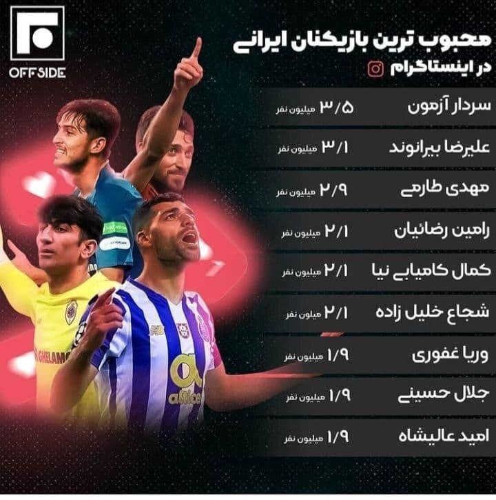 محبوبترین فوتبالیست ایرانی در اینستاگرام کیست؟