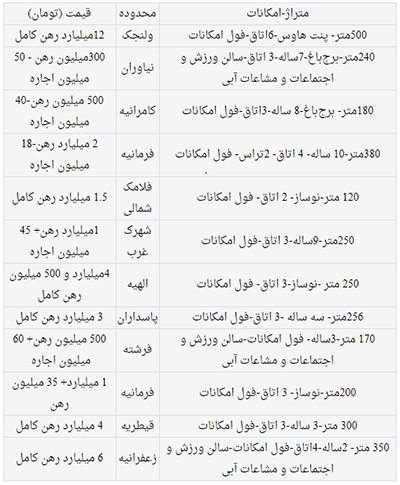اجارههای میلیاردی در مناطق اعیانینشین پایتخت