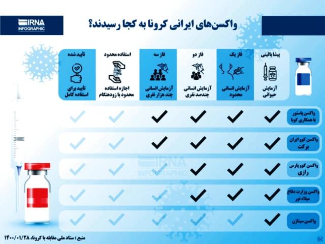 بالاخره واکسن ایرانی چه زمانی میرسد؟