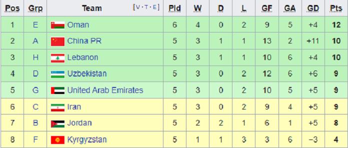 آخرین وضعیت صعود تیم ملی؛ راهی جز پیروزی نیست