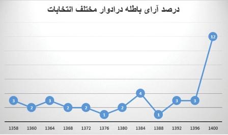 آرای باطله؛ پدیده انتخابات ۱۴۰۰ شد