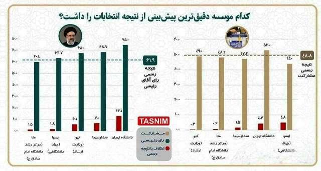 کدام موسسه نتیجه انتخابات را درست پیشبینی کرد؟