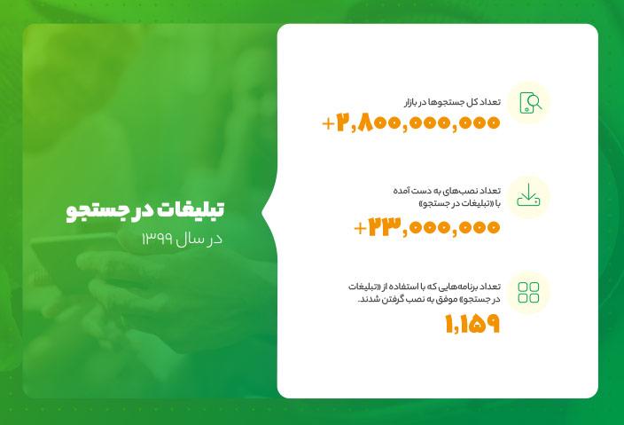 گزارش آماری از تبلیغات در کافهبازار