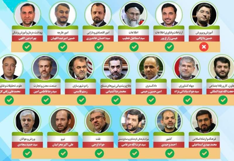 حضور پررنگ اعضای دولت رئیسی در توییتر